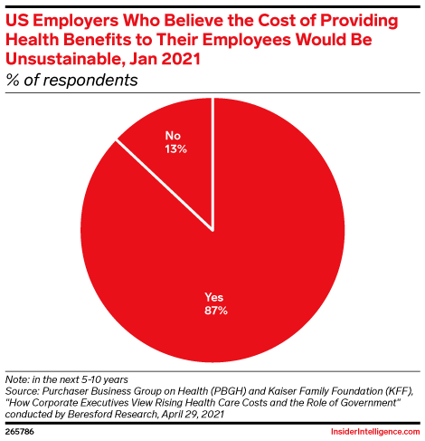 US Employers Who Believe the Cost of Providing Health Benefits to Their Employees Would Be Unsustainable, Jan 2021 (% of respondents)