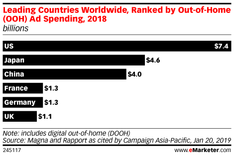 Leading Countries Worldwide, Ranked by Out-of-Home (OOH) Ad Spending, 2018 (billions)