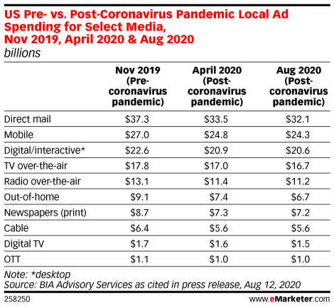 US Pre- vs. Post-Coronavirus Pandemic Local Ad Spending for Select Media, Nov 2019, April 2020 & Aug 2020 (billions)