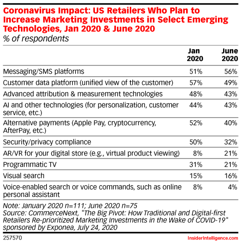 Coronavirus Impact: US Retailers Who Plan to Increase Marketing Investments in Select Emerging Technologies, Jan 2020 & June 2020 (% of respondents)