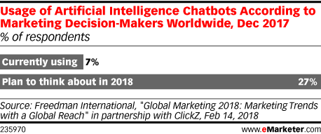 Usage of Artificial Intelligence Chatbots According to Marketing Decision-Makers Worldwide, Dec 2017 (% of respondents)