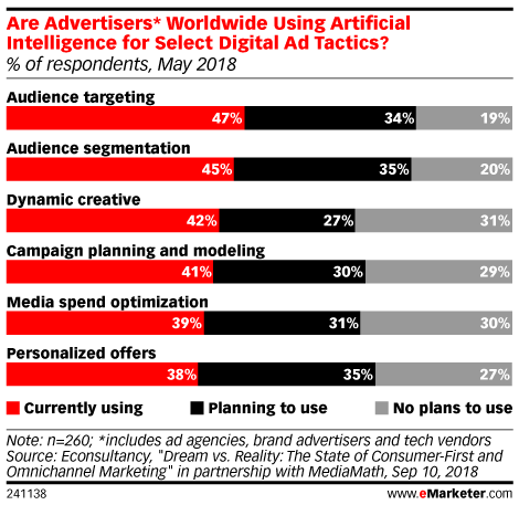 Are Advertisers* Worldwide Using Artificial Intelligence for Select Digital Ad Tactics? May 2018 (% of respondents)