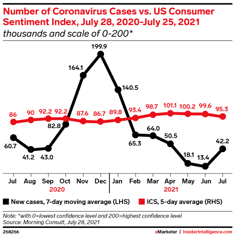 Number of Coronavirus Cases vs. US Consumer Sentiment Index, July 28, 2020-July 25, 2021 (thousands and scale of 0-200*)