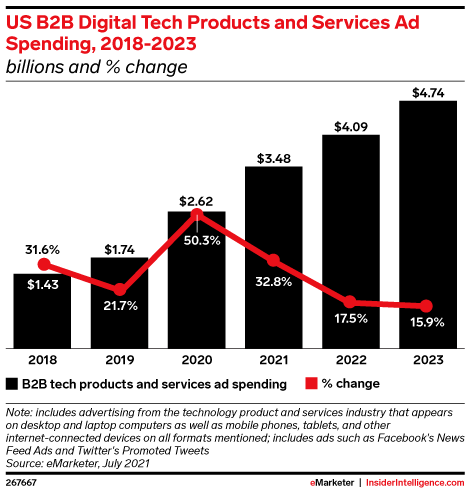 US B2B Digital Tech Products and Services Ad Spending, 2018-2023 (billions and % change)
