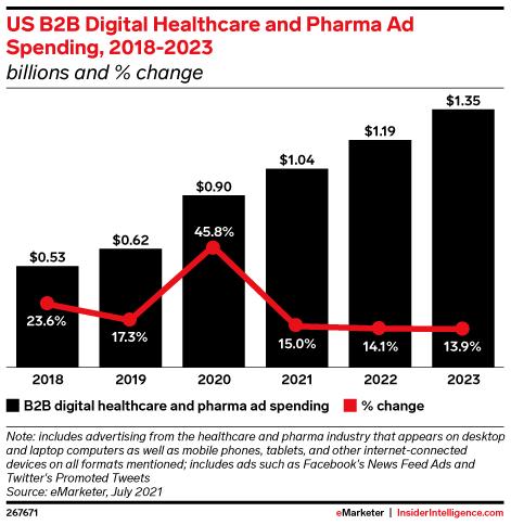 US B2B Digital Healthcare and Pharma Ad Spending, 2018-2023 (billions and % change)