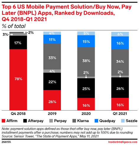 Top 6 US Mobile Payment Solution/Buy Now, Pay Later (BNPL) Apps, Ranked by Downloads, Q4 2018-Q1 2021 (% of total)