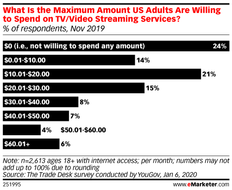 What Is the Maximum Amount US Adults Are Willing to Spend on TV/Video Streaming Services? (% of respondents, Nov 2019)