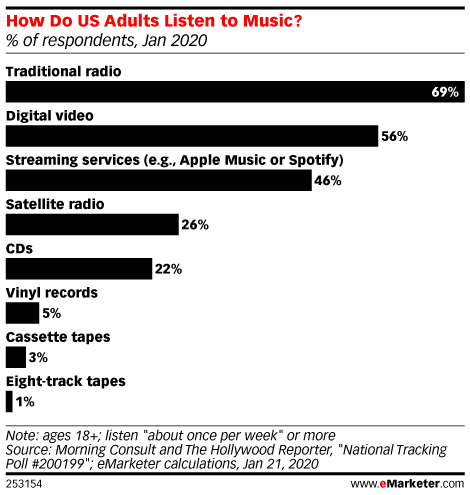 How Do US Adults Listen to Music? (% of respondents, Jan 2020)