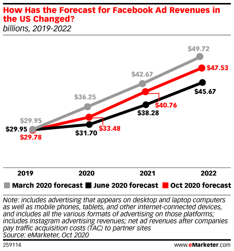 How Has the Forecast for Net Facebook Ad Revenues in the US Changed?, 2019-2022 (billions, March vs. June vs. Oct 2020)