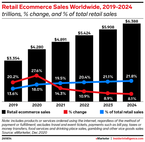 Retail Ecommerce Sales Worldwide, 2019-2024 (trillions, % change, and % of total retail sales)