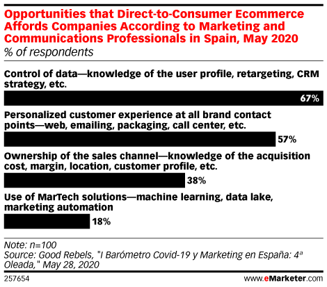 Opportunities that Direct-to-Consumer Ecommerce Affords Companies According to Marketing and Communications Professionals in Spain, May 2020 (% of respondents)