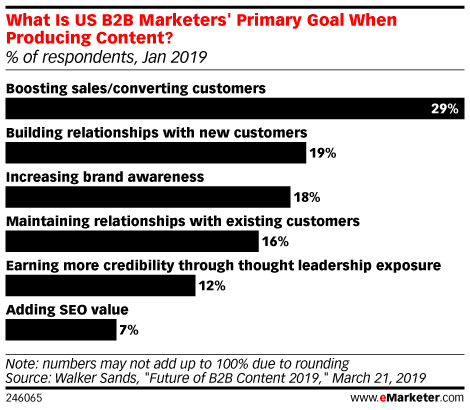 What Is US B2B Marketers' Primary Goal When Producing Content? (% of respondents, Jan 2019)