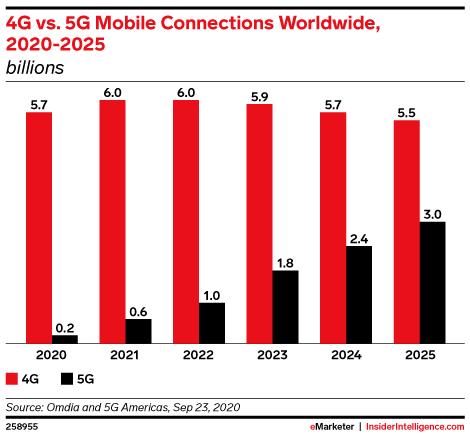 4G vs. 5G Mobile Connections Worldwide, 2020-2025 (billions)