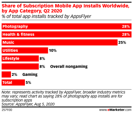 Share of Subscription Mobile App Installs Worldwide, by App Category, Q2 2020 (% of total app installs tracked by AppsFlyer)