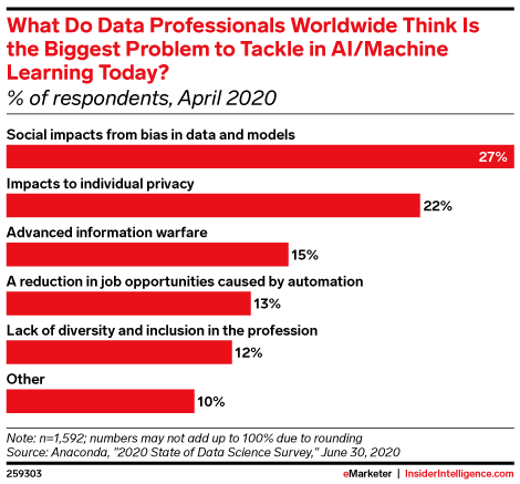 What Do Data Professionals Worldwide Think Is the Biggest Problem to Tackle in AI/Machine Learning Today? (% of respondents, April 2020)