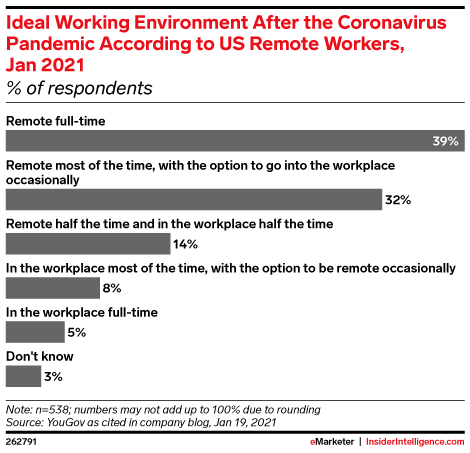 Ideal Working Environment After the Coronavirus Pandemic According to US Remote Workers, Jan 2021 (% of respondents)