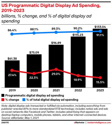 US Programmatic Digital Display Ad Spending, 2019-2023 (billions, % change, and % of digital display ad spending)