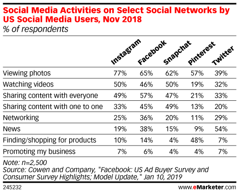 Social Media Activities on Select Social Networks by US Social Media Users, Nov 2018 (% of respondents)