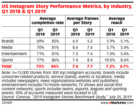 US Instagram Story Performance Metrics, by Industry, Q1 2018 & Q1 2019