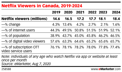 Netflix Viewers in Canada, 2019-2024