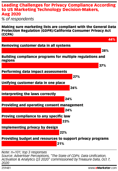 Leading Challenges for Privacy Compliance According to US Marketing Technology Decision-Makers, Aug 2020 (% of respondents)