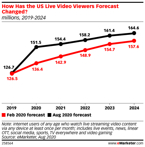 How Has the US Live Video Viewers Forecast Changed? (millions, 2019-2024)