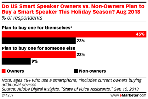 Do US Smart Speaker Owners vs. Non-Owners Plan to Buy a Smart Speaker This Holiday Season? Aug 2018 (% of respondents)