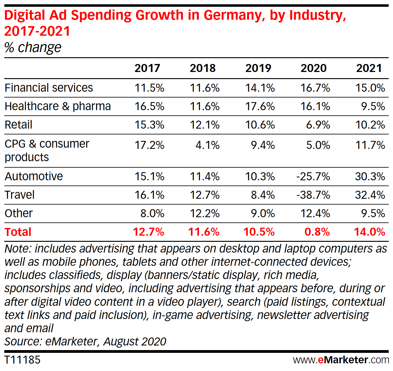 Digital Ad Spending Growth in Germany, by Industry, 2017-2021 (% change)