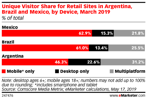Unique Visitor Share for Retail Sites in Argentina, Brazil and Mexico, by Device, March 2019 (% of total)