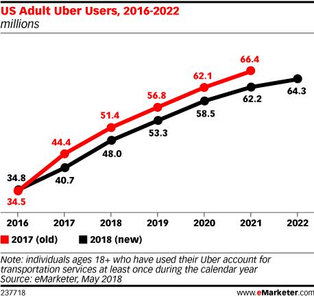 US Adult Uber Users, 2016-2022 (millions)