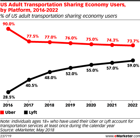US Adult Transportation Sharing Economy Users, by Platform, 2016-2022 (% of US adult transportation sharing economy users)