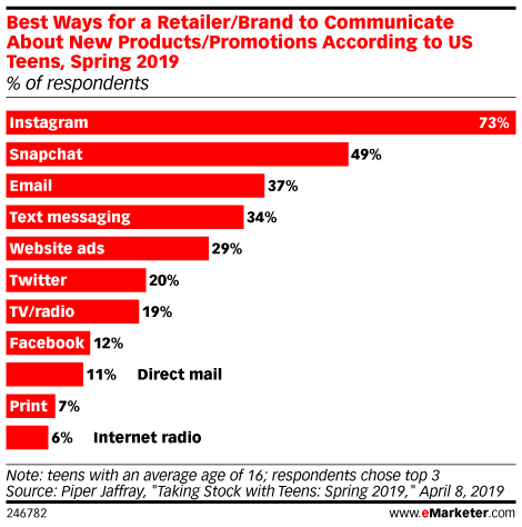 Best Ways for a Retailer/Brand to Communicate About New Products/Promotions According to US Teens, Spring 2019 (% of respondents)