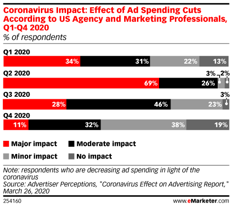 Impact of Ad Spending Cuts According to US Agency and Marketing Professionals, by Level of Impact, Q1-Q4 2020 (% of respondents in each group)