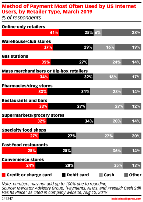 Method of Payment Most Often Used by US Internet Users, by Retailer Type, March 2019 (% of respondents)