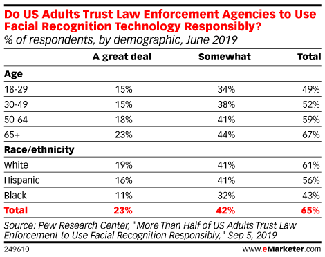 Do US Adults Trust Law Enforcement Agencies to Use Facial Recognition Technology Responsibly? (% of respondents, by demographic, June 2019)