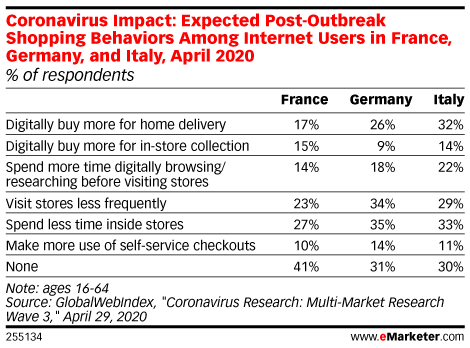 Coronavirus Impact: Expected Post-Outbreak Shopping Behaviors Among Internet Users in France, Germany and Italy, April 2020 (% of respondents)