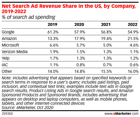 Net Search Ad Revenue Share in the US, by Company, 2019-2022 (% of search ad spending)