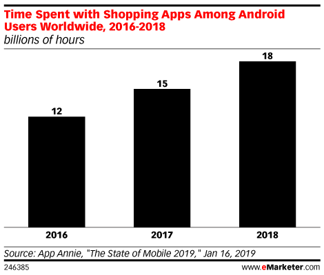 Time Spent with Shopping Apps Among Android Users Worldwide, 2016-2018 (billions of hours)