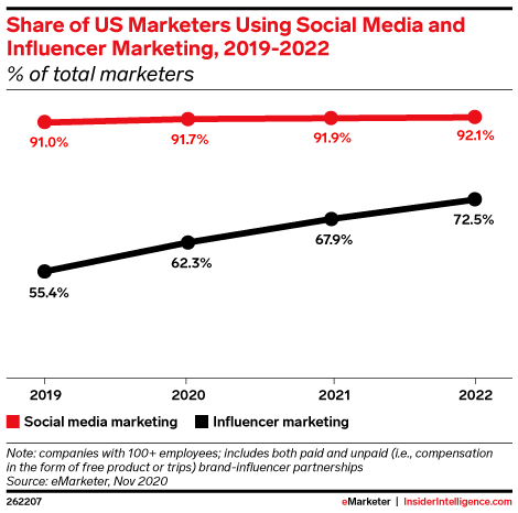Share of US Marketers Using Social Media and Influencer Marketing, 2019-2022 (% of total marketers)