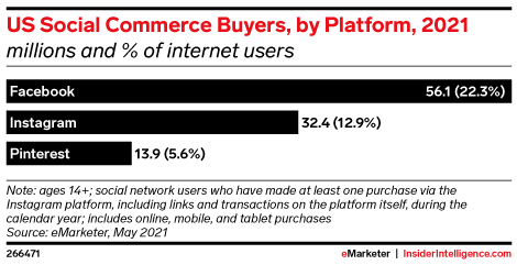 US Social Commerce Buyers, by Platform, 2021 (millions and % of internet users)