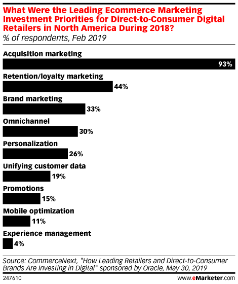 What Were the Leading Ecommerce Marketing Investment Priorities for Direct-to-Consumer Digital Retailers in North America During 2018? (% of respondents, Feb 2019)