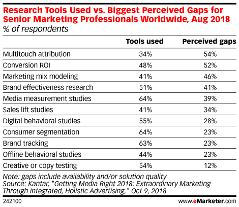Research Tools Used vs. Biggest Perceived Gaps for Senior Marketing Professionals Worldwide, Aug 2018 (% of respondents)