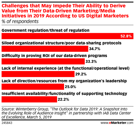 Challenges that May Impede Their Ability to Derive Value from Their Data-Driven Marketing/Media Initiatives in 2019 According to US Digital Marketers (% of respondents)