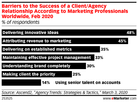 Barriers to the Success of a Client/Agency Relationship According to Marketing Professionals Worldwide, Feb 2020 (% of respondents)