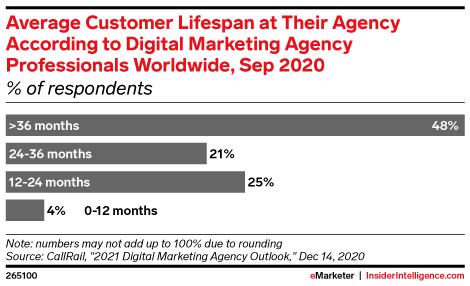 Average Customer Lifespan at Their Agency According to Digital Marketing Agency Professionals Worldwide, Sep 2020 (% of respondents)