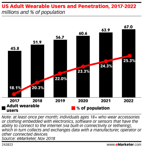 US Adult Wearable Users and Penetration, 2017-2022 (millions and % of population)