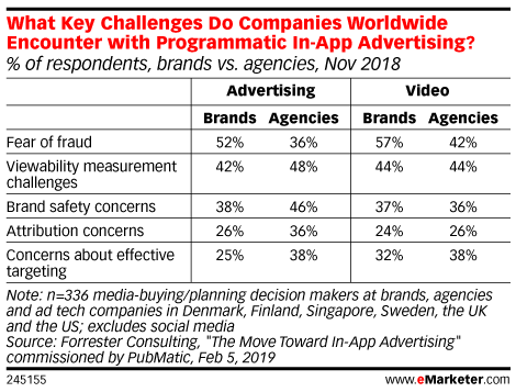 What Key Challenges Do Companies Worldwide Encounter with Programmatic In-App Advertising? (% of respondents, brands vs. agencies, Nov 2018)