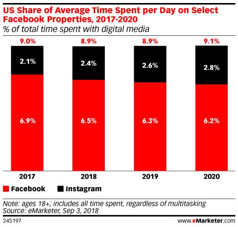US Share of Average Time Spent per Day on Select Facebook Properties, 2017-2020 (% of total time spent with digital media)
