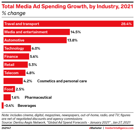Total Media Ad Spending Growth, by Industry, 2021 (% change)
