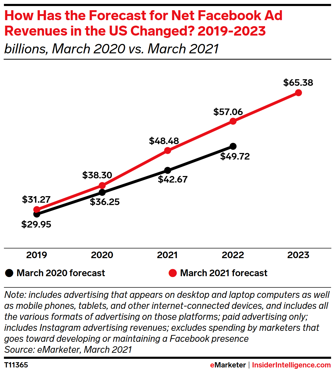 How Has the Forecast for Net Facebook Ad Revenues in the US Changed? 2019-2023 (billions)